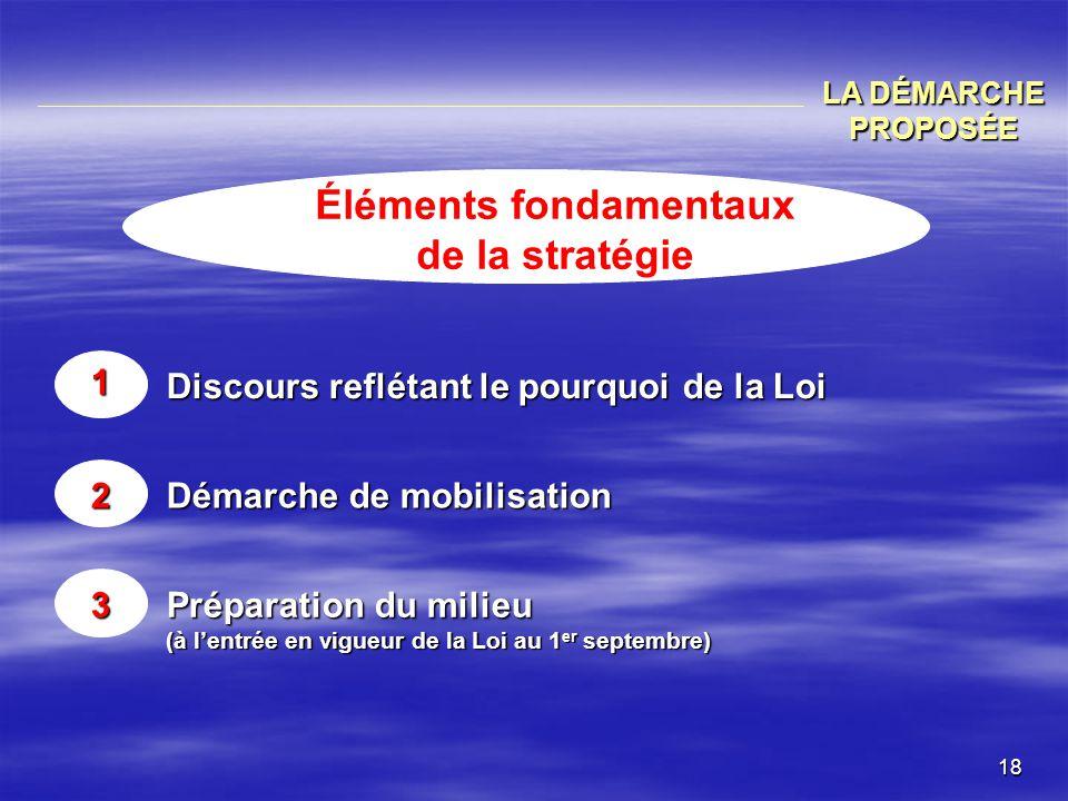 Éléments fondamentaux de la stratégie