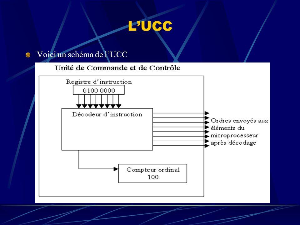 L'UCC Voici un schéma de l'UCC