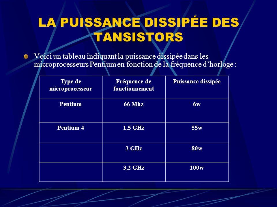 LA PUISSANCE DISSIPÉE DES TANSISTORS