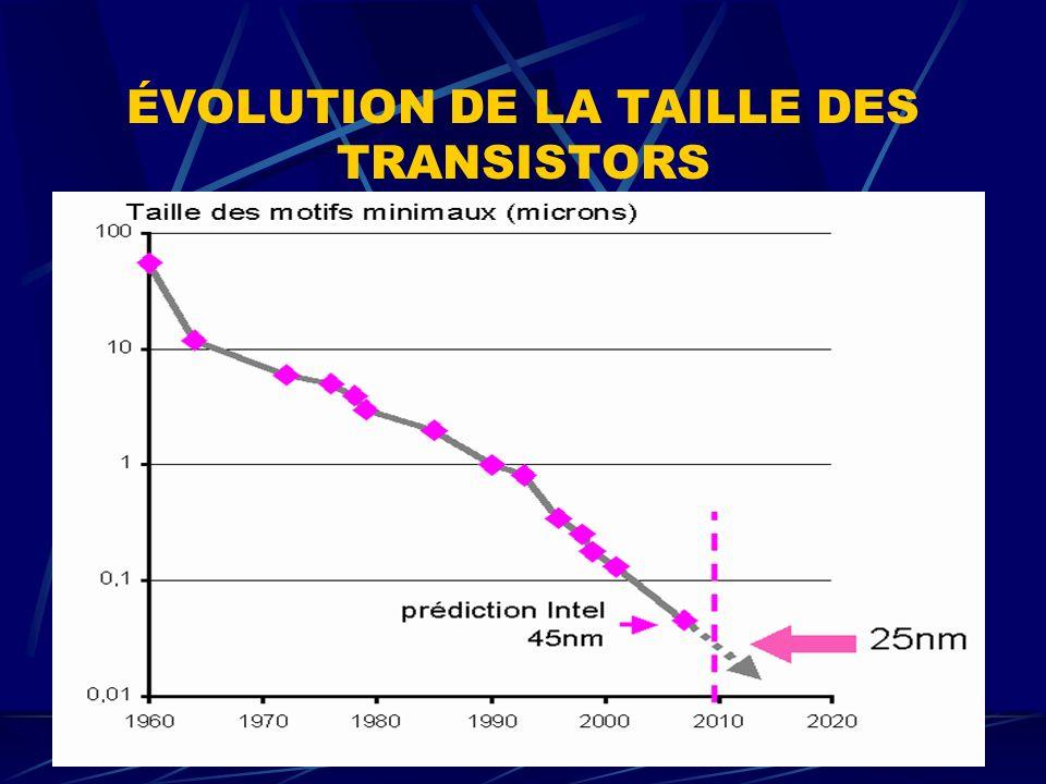 ÉVOLUTION DE LA TAILLE DES TRANSISTORS