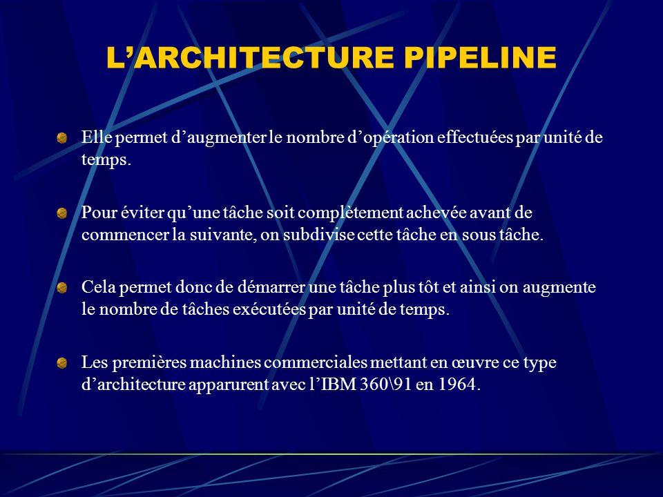 L'ARCHITECTURE PIPELINE