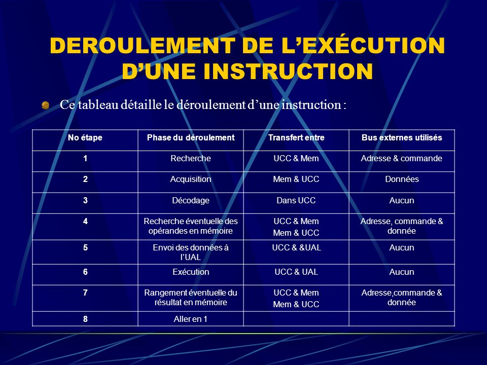 DEROULEMENT DE L'EXÉCUTION D'UNE INSTRUCTION