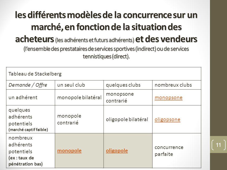 les différents modèles de la concurrence sur un marché, en fonction de la situation des acheteurs (les adhérents et futurs adhérents) et des vendeurs (l'ensemble des prestataires de services sportives (indirect) ou de services tennistiques (direct).
