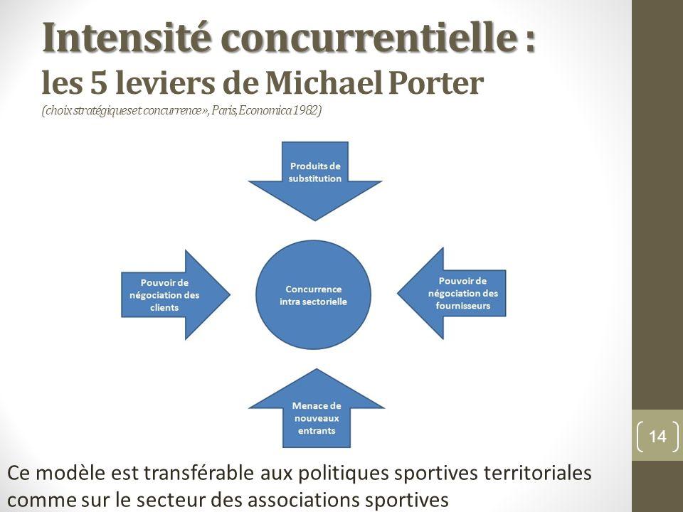 Intensité concurrentielle : les 5 leviers de Michael Porter (choix stratégiques et concurrence », Paris, Economica 1982)