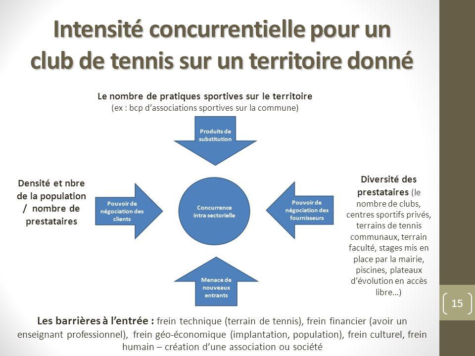 Intensité concurrentielle pour un club de tennis sur un territoire donné