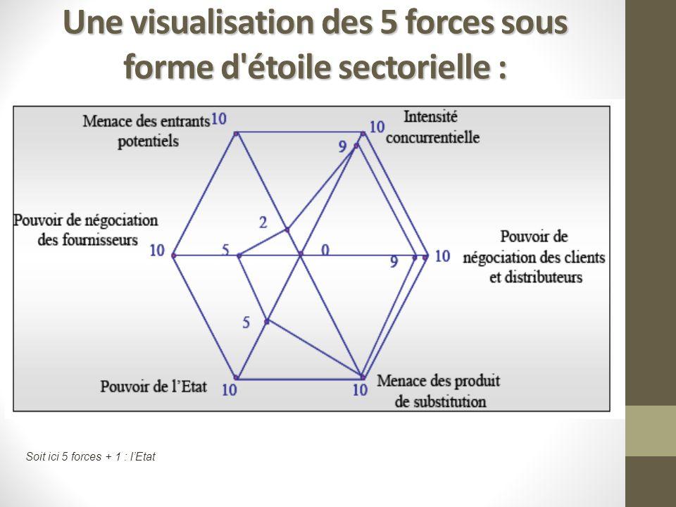 Une visualisation des 5 forces sous forme d étoile sectorielle :