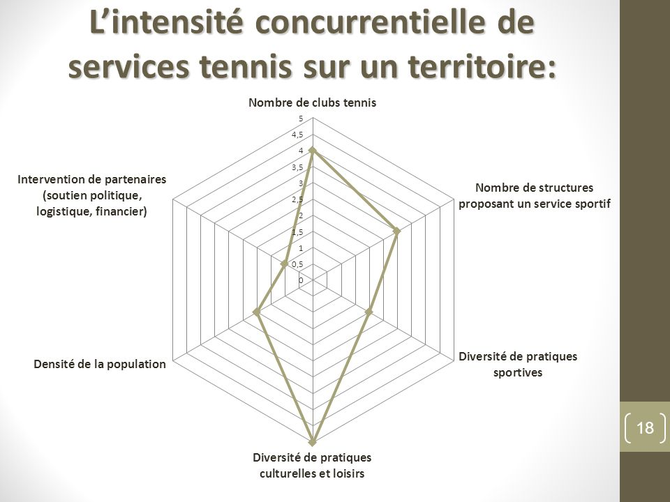 L'intensité concurrentielle de services tennis sur un territoire: