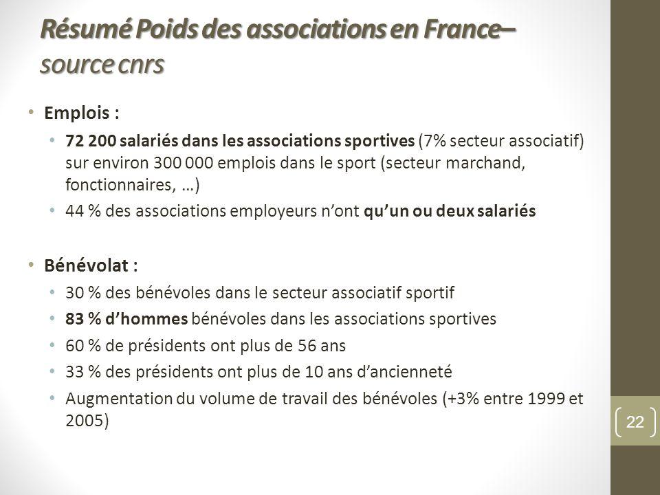Résumé Poids des associations en France– source cnrs