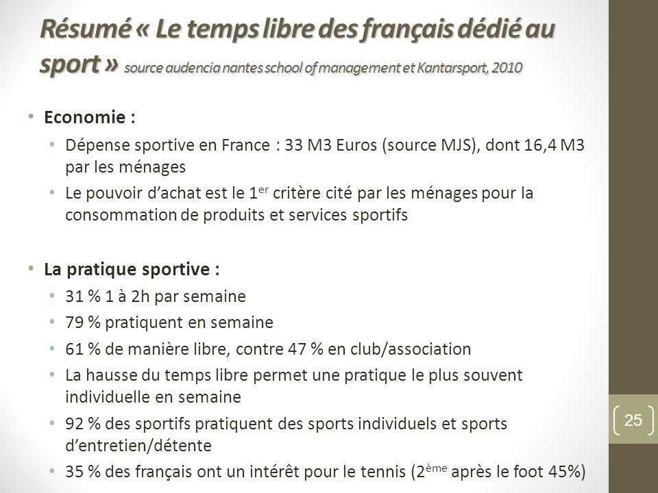 Résumé « Le temps libre des français dédié au sport » source audencia nantes school of management et Kantarsport, 2010