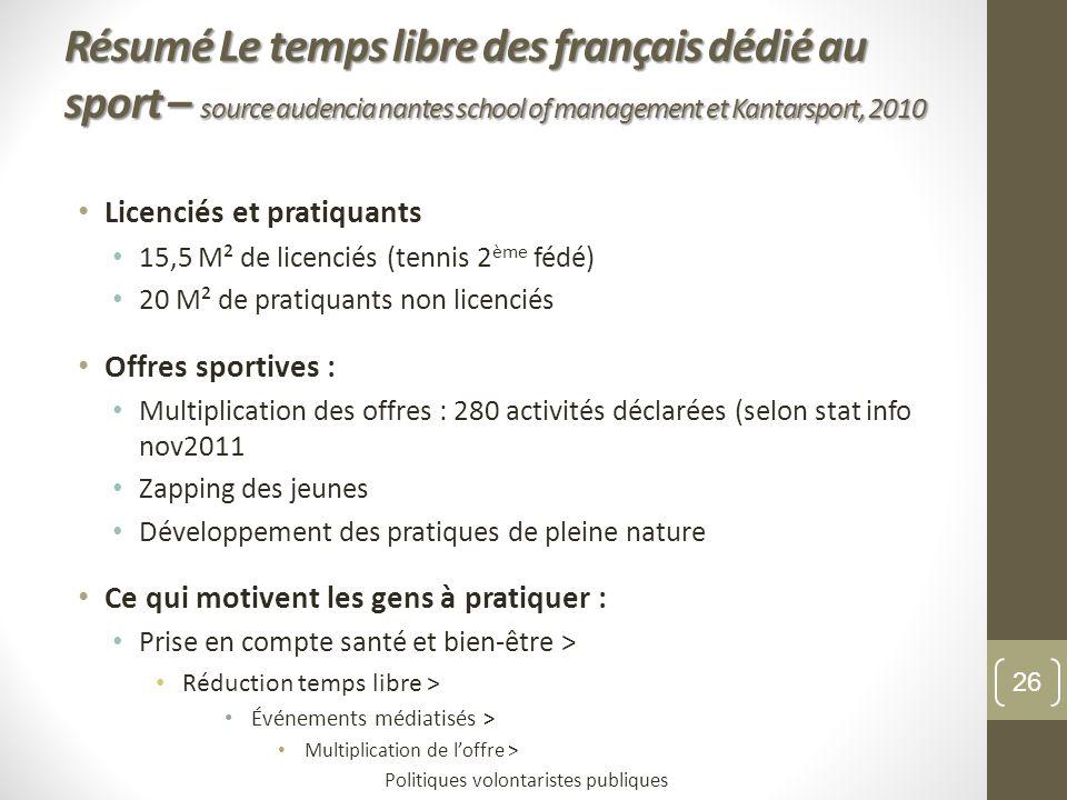 Résumé Le temps libre des français dédié au sport – source audencia nantes school of management et Kantarsport, 2010