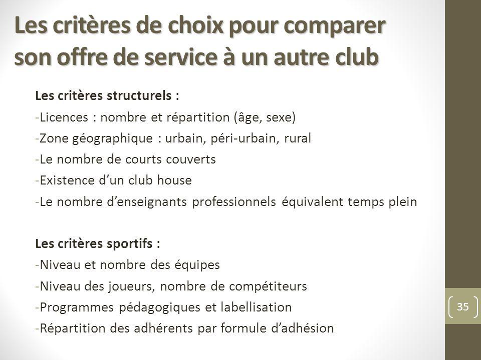 Les critères de choix pour comparer son offre de service à un autre club