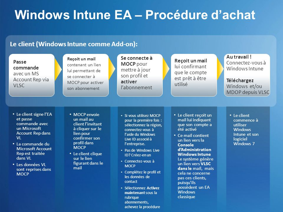 Windows Intune EA – Procédure d'achat