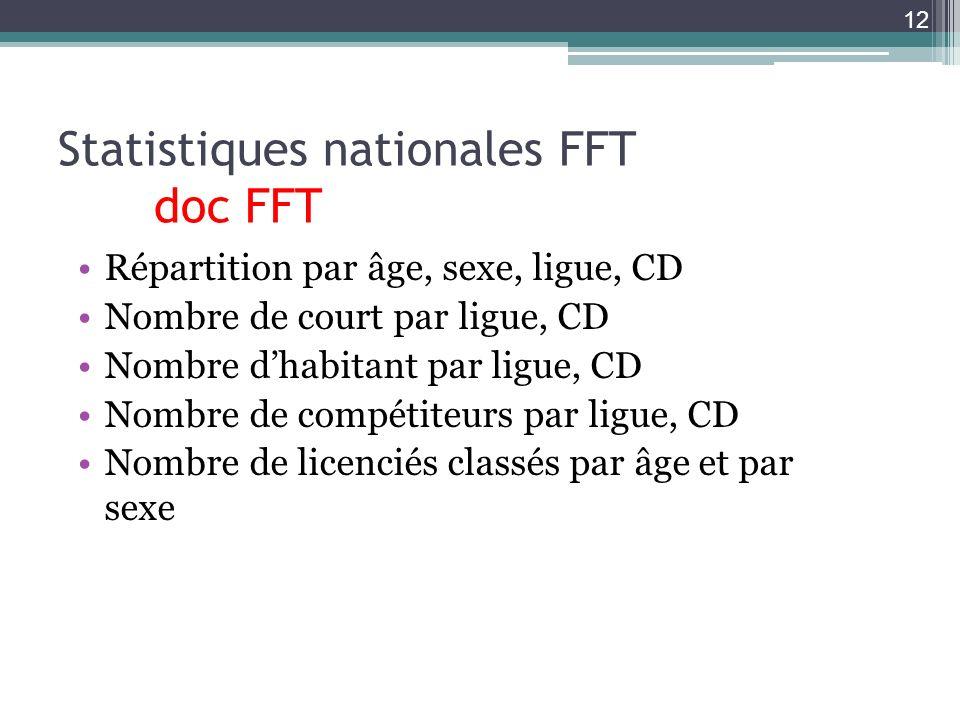 Statistiques nationales FFT doc FFT