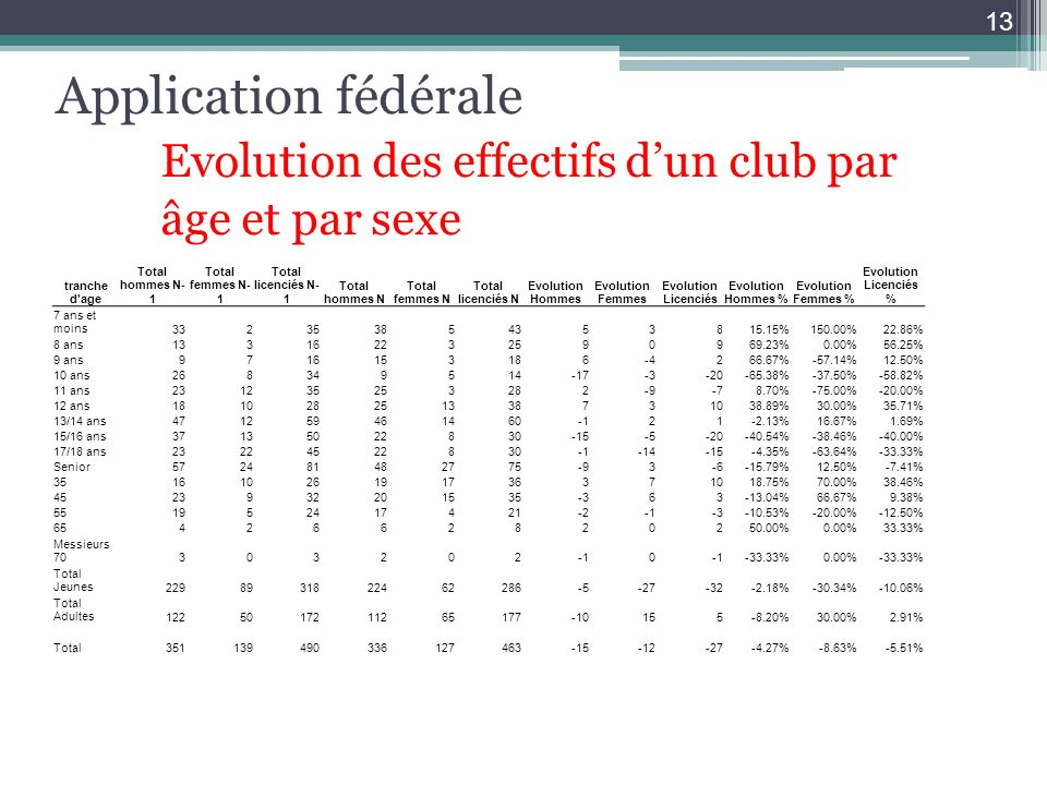 Application fédérale. Evolution des effectifs d'un club par