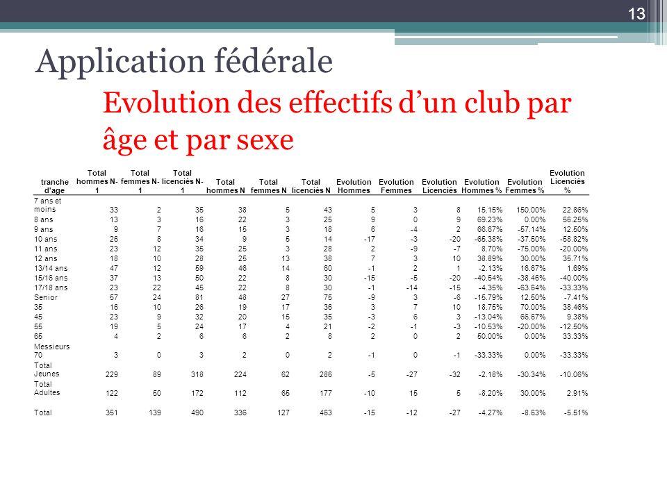 Application fédérale. Evolution des effectifs d'un club par
