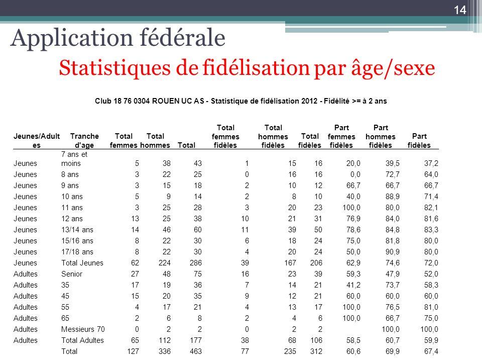 Application fédérale Statistiques de fidélisation par âge/sexe