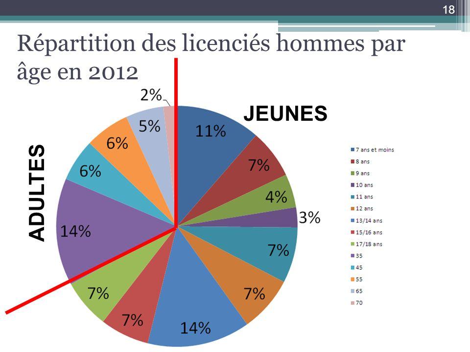 Répartition des licenciés hommes par âge en 2012