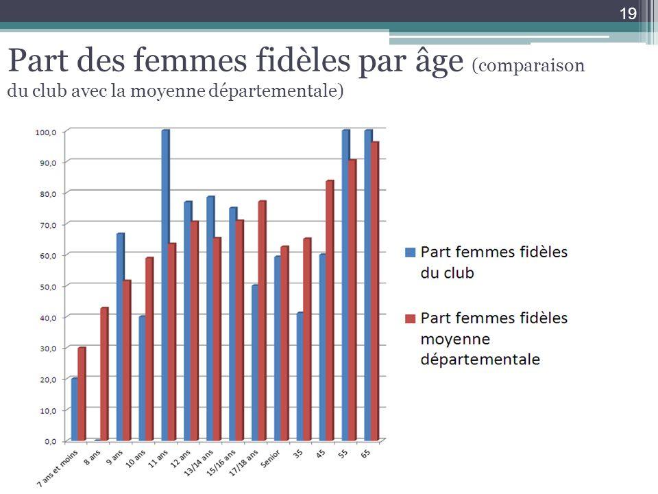 Part des femmes fidèles par âge (comparaison du club avec la moyenne départementale)