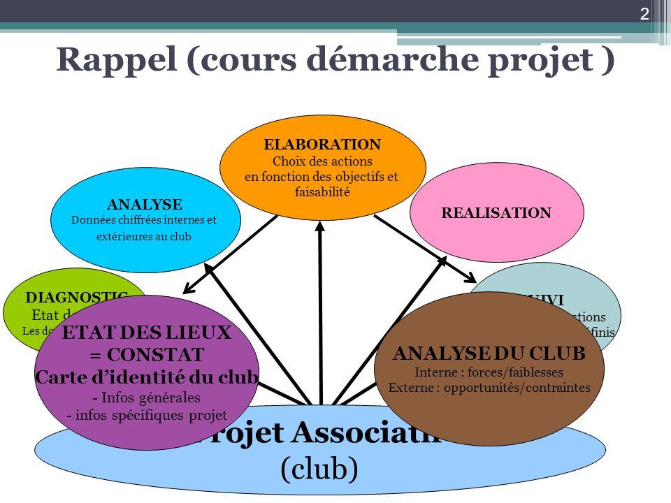 Rappel (cours démarche projet )