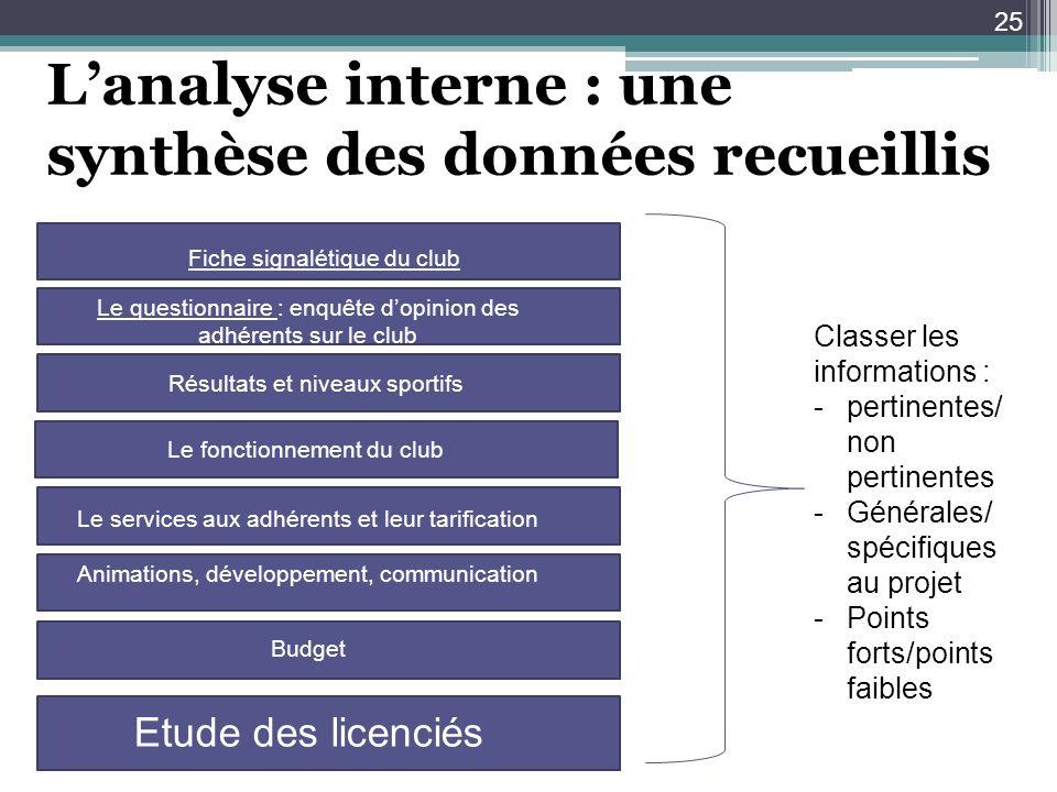L'analyse interne : une synthèse des données recueillis