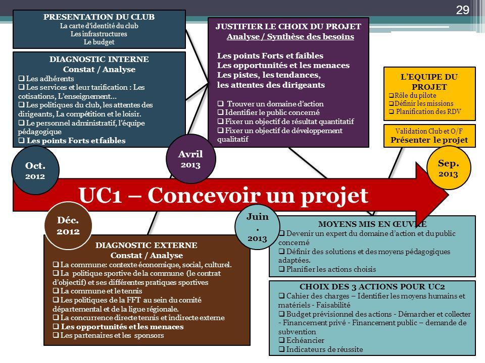 UC1 – Concevoir un projet