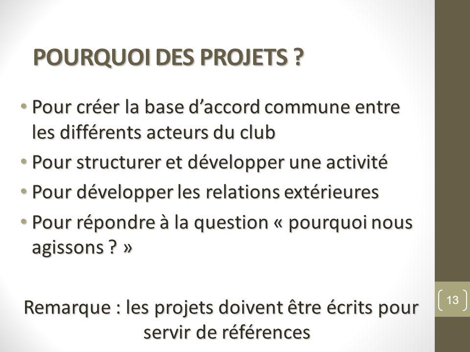 Remarque : les projets doivent être écrits pour servir de références