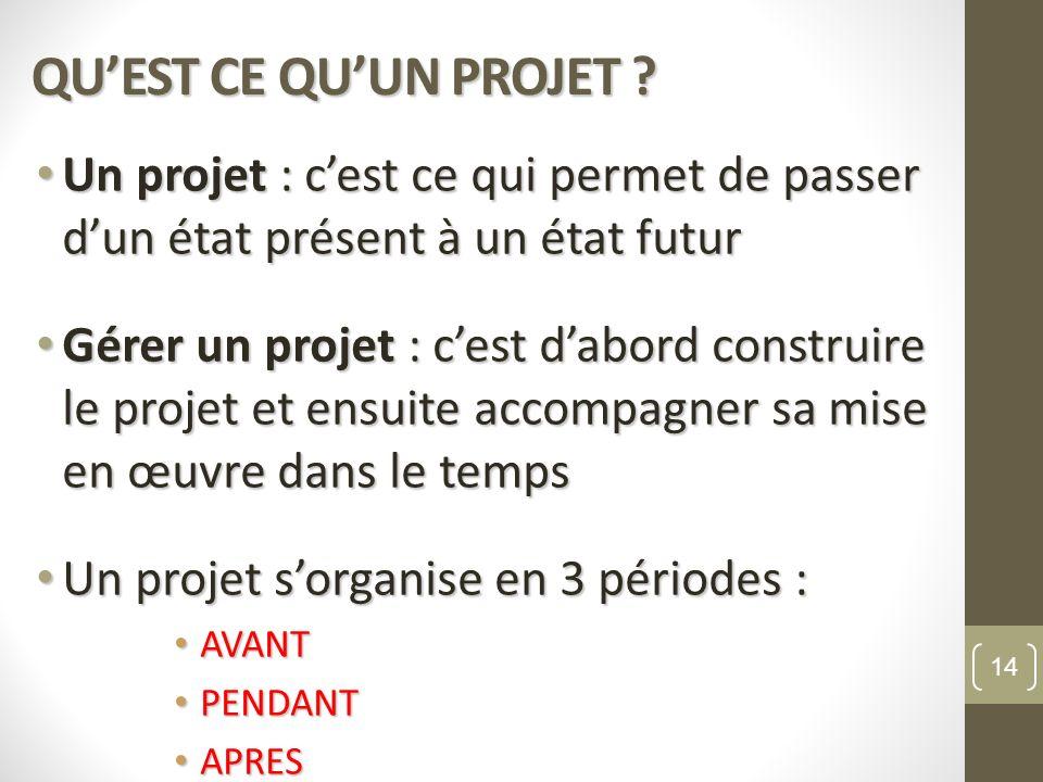 QU'EST CE QU'UN PROJET Un projet : c'est ce qui permet de passer d'un état présent à un état futur.