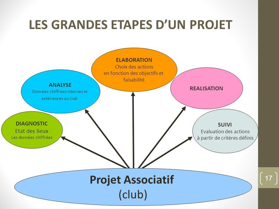LES GRANDES ETAPES D'UN PROJET