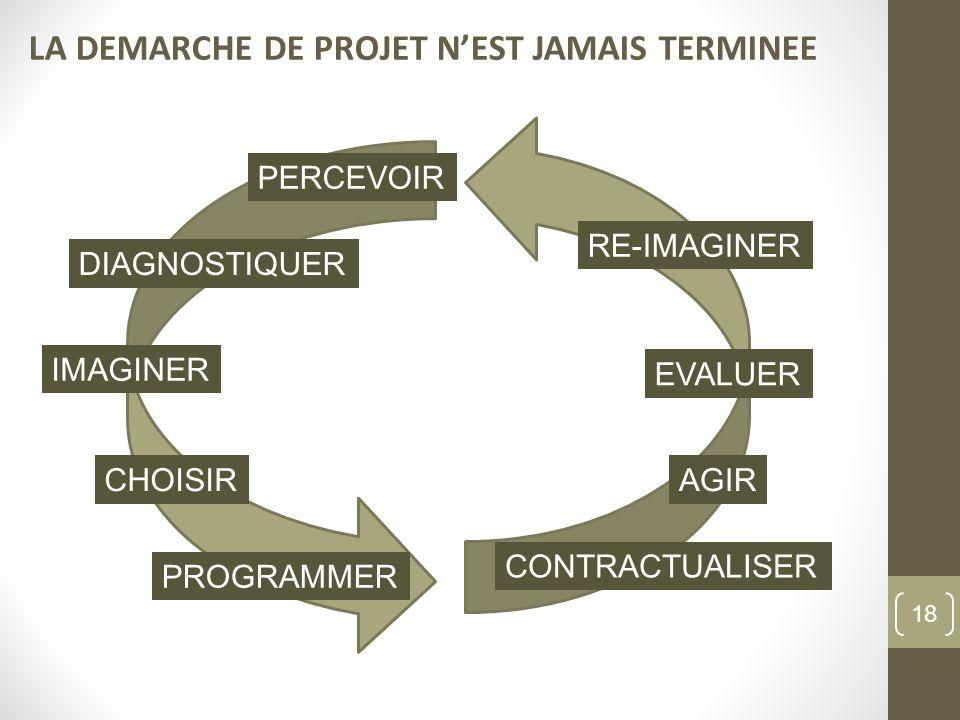 LA DEMARCHE DE PROJET N'EST JAMAIS TERMINEE
