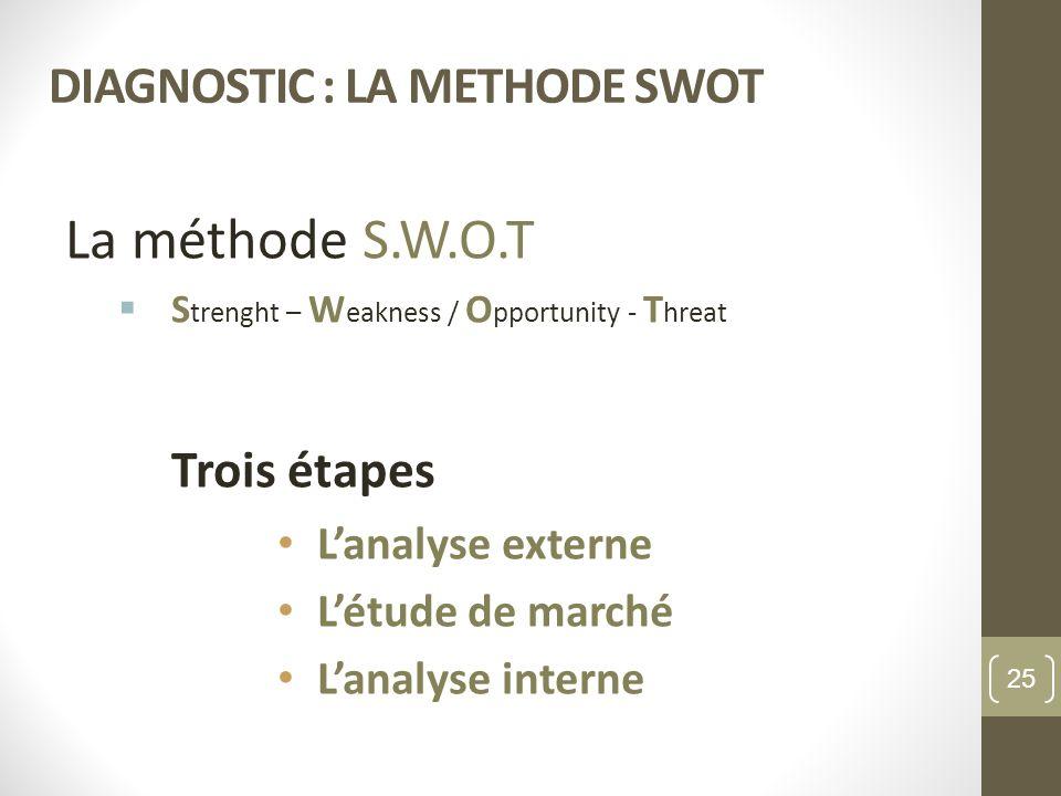 DIAGNOSTIC : LA METHODE SWOT