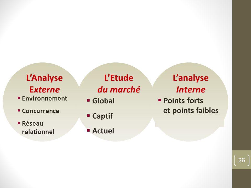L'Analyse Externe L'Etude du marché L'analyse Interne