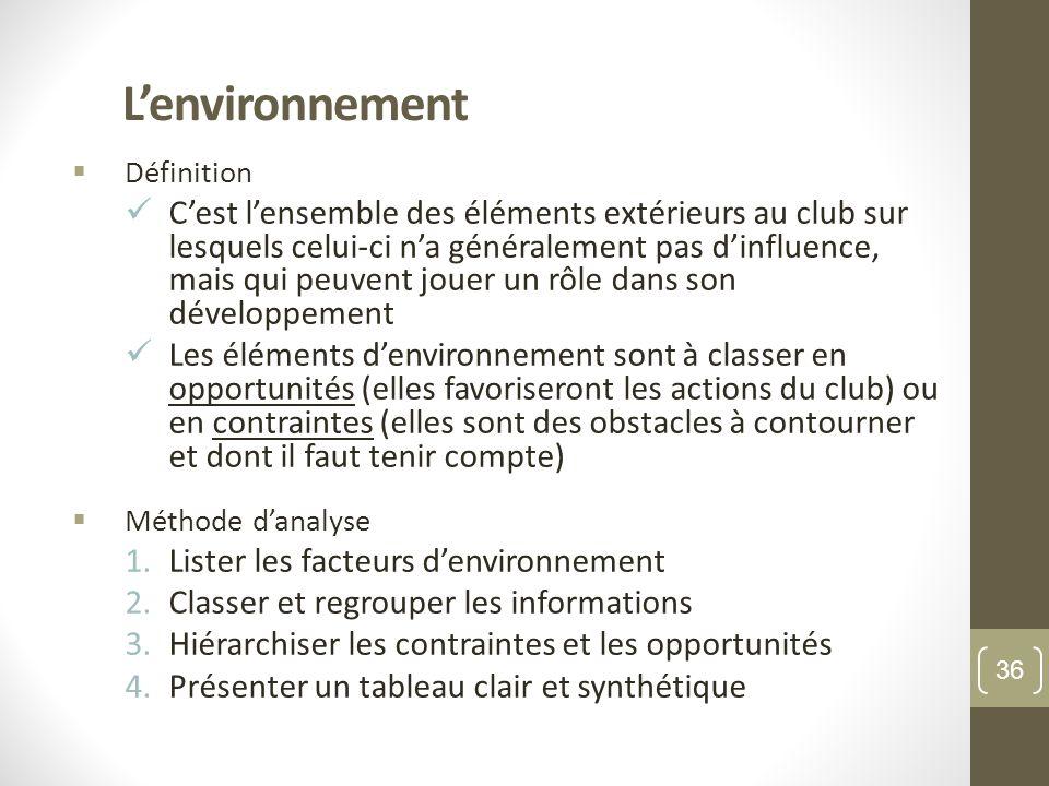L'environnement Définition.