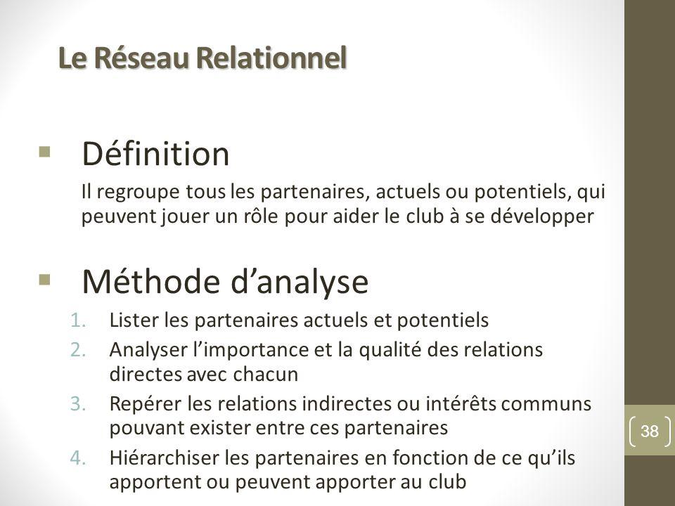 Définition Méthode d'analyse Le Réseau Relationnel