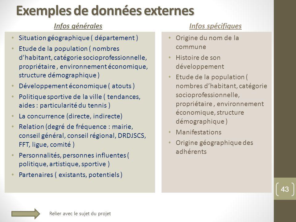 Exemples de données externes