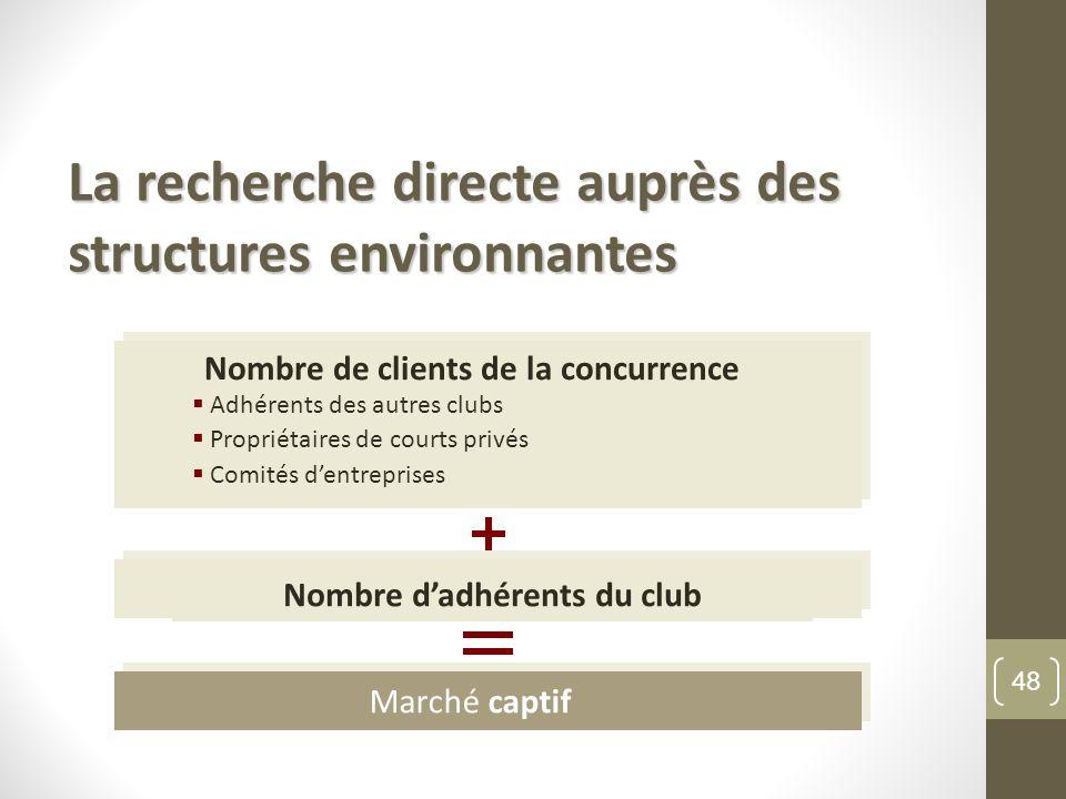 Nombre de clients de la concurrence directe Nombre d'adhérents du club