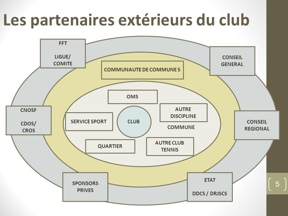Les partenaires extérieurs du club