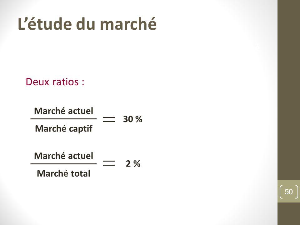 L'étude du marché Deux ratios : L'étude du marché Marché actuel 30 %