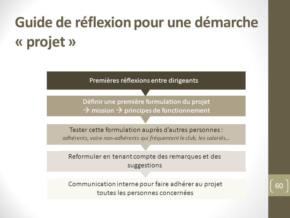 Guide de réflexion pour une démarche « projet »