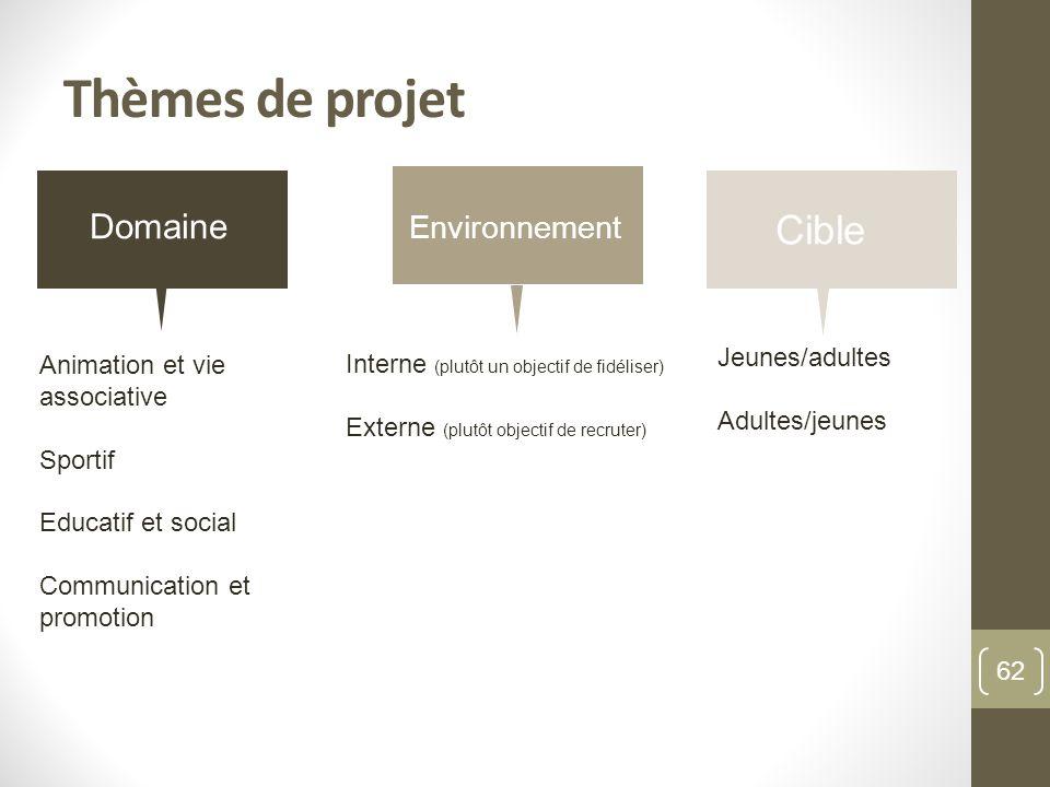 Thèmes de projet Cible Domaine Environnement