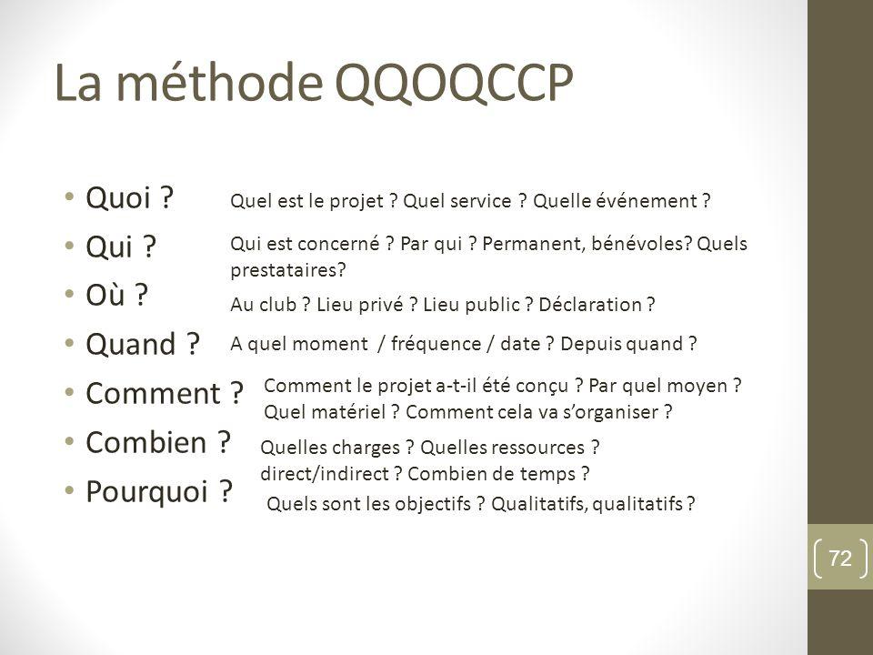 La méthode QQOQCCP Quoi Qui Où Quand Comment Combien