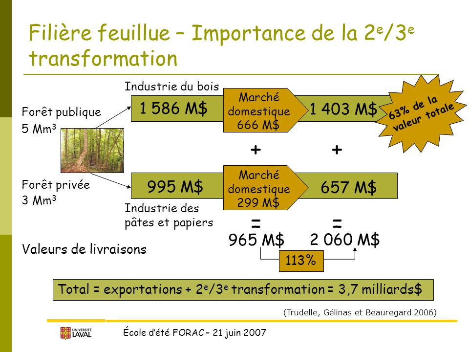 Filière feuillue – Importance de la 2e/3e transformation