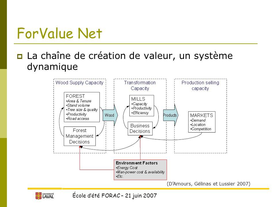 ForValue Net La chaîne de création de valeur, un système dynamique