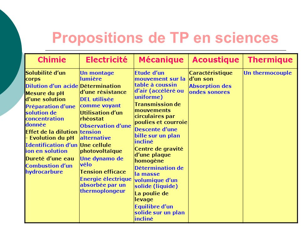 Propositions de TP en sciences