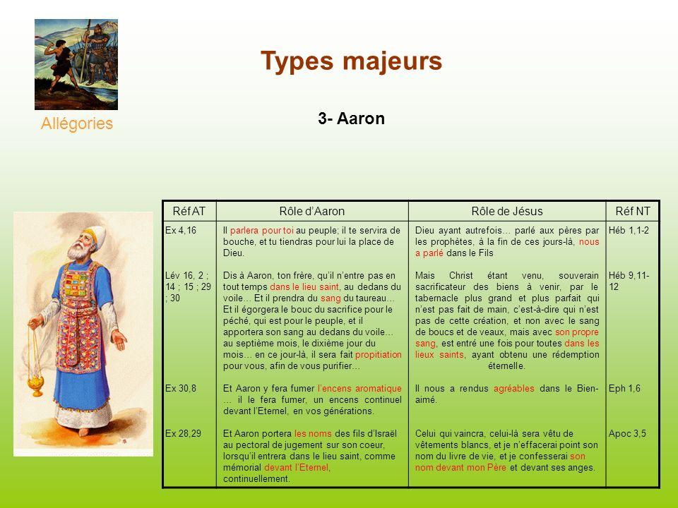 Types majeurs 3- Aaron Allégories Réf AT Rôle d'Aaron Rôle de Jésus