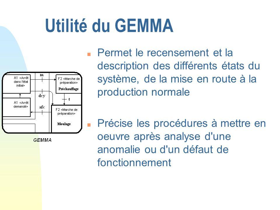 Utilité du GEMMAPermet le recensement et la description des différents états du système, de la mise en route à la production normale.