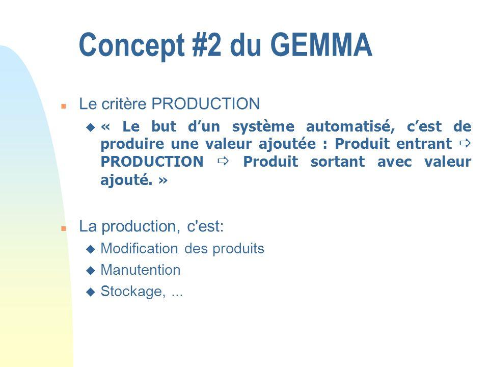 Concept #2 du GEMMA Le critère PRODUCTION La production, c est: