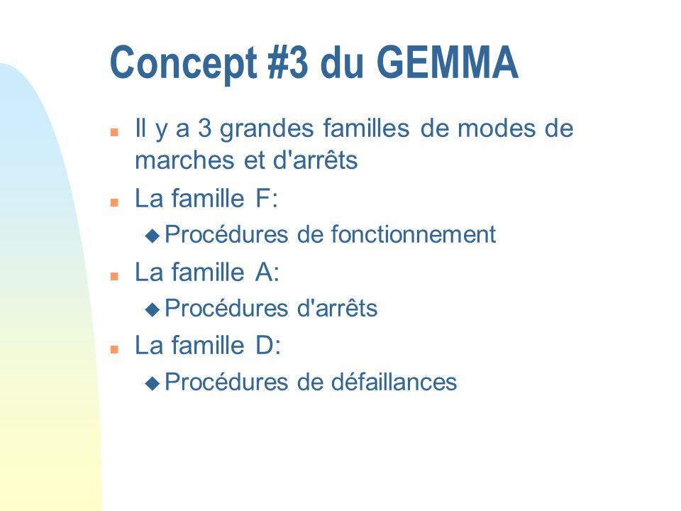 Concept #3 du GEMMA Il y a 3 grandes familles de modes de marches et d arrêts. La famille F: Procédures de fonctionnement.