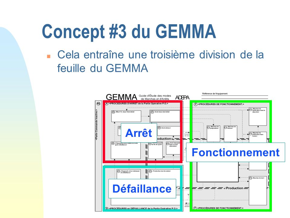 Concept #3 du GEMMACela entraîne une troisième division de la feuille du GEMMA. Arrêt. Fonctionnement.