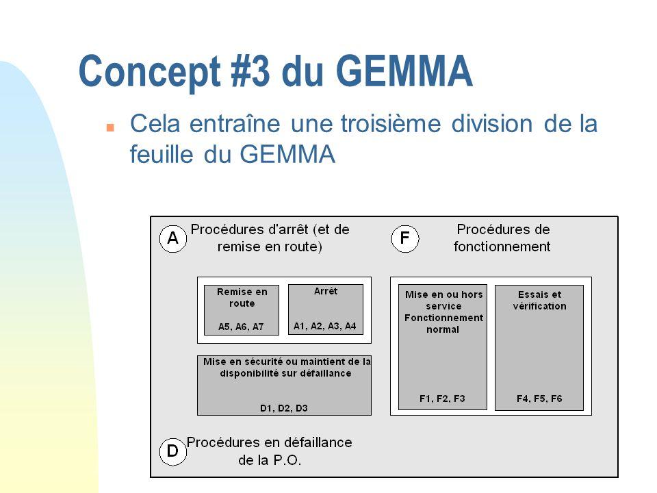 Concept #3 du GEMMA Cela entraîne une troisième division de la feuille du GEMMA
