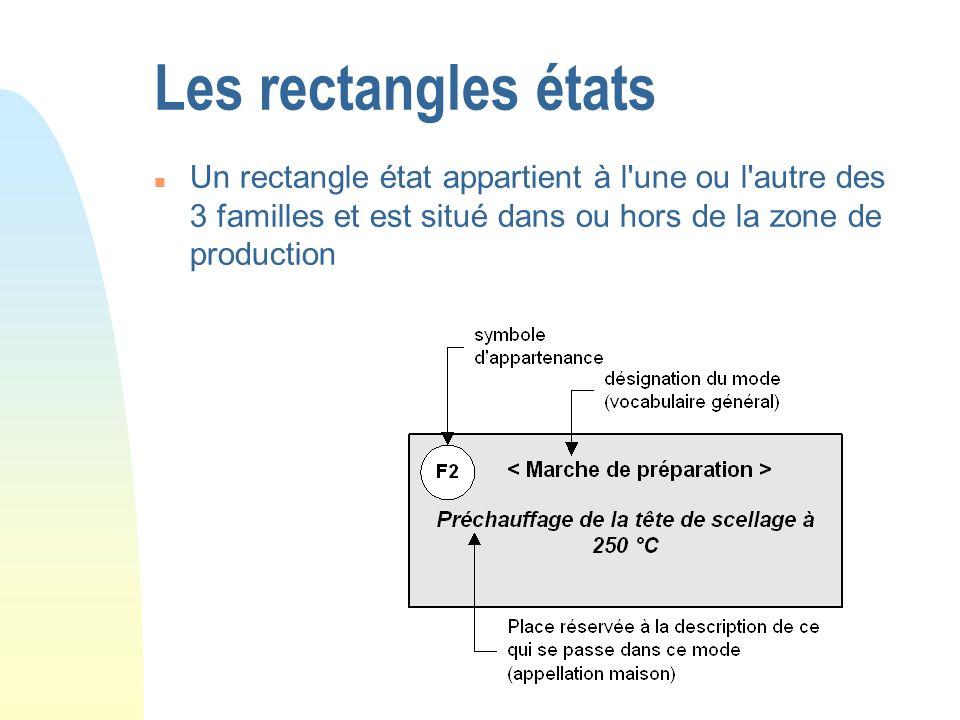 Les rectangles étatsUn rectangle état appartient à l une ou l autre des 3 familles et est situé dans ou hors de la zone de production.